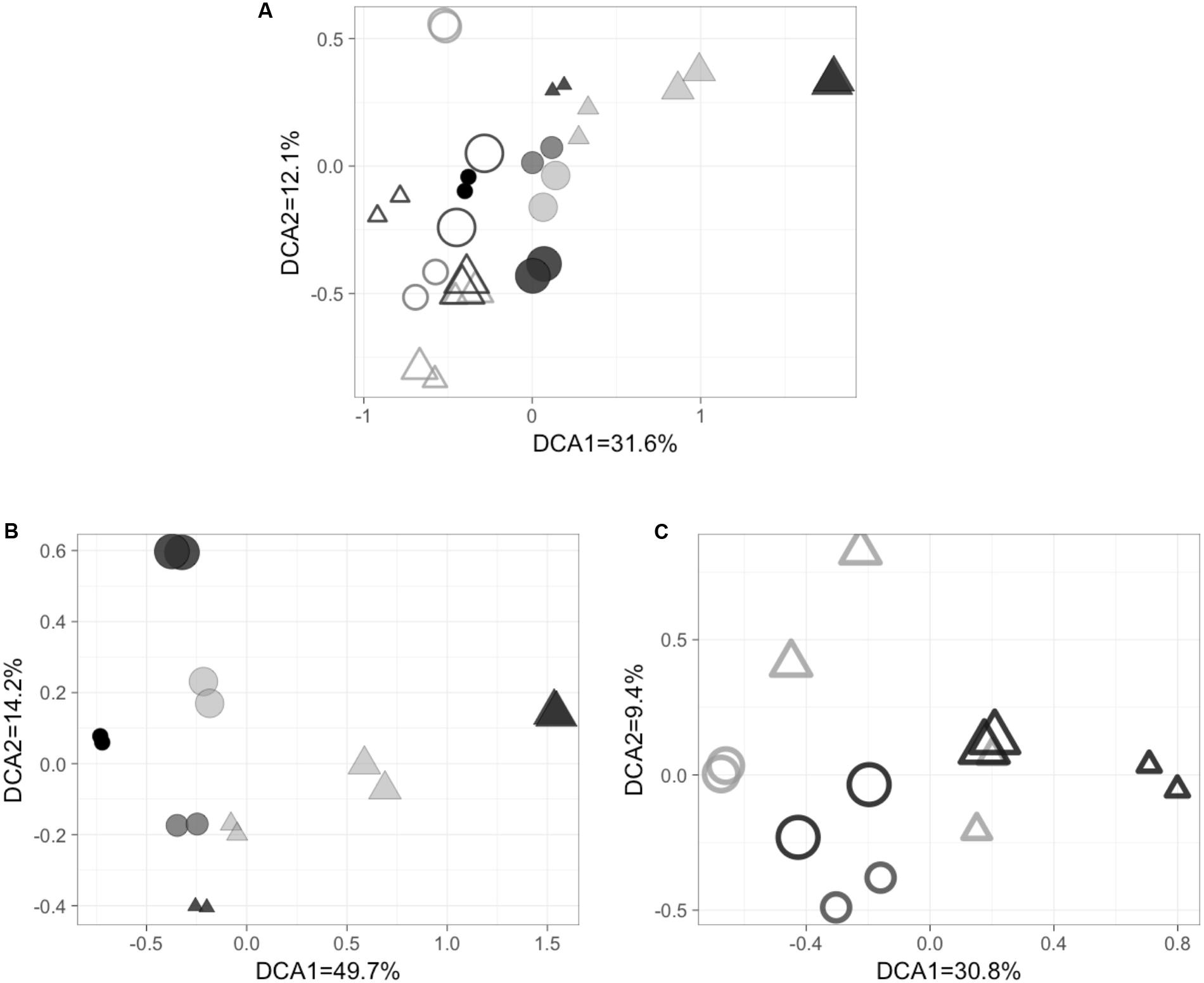 Frontiers | Community Composition of Nitrous Oxide Consuming ...