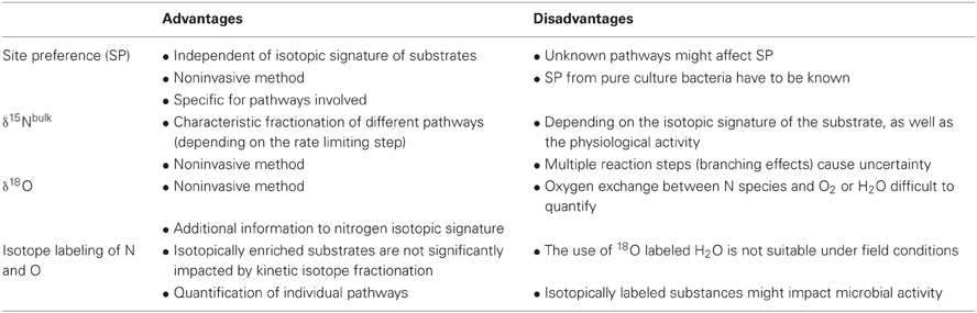 What are some limitations and benefits of oxygen isotopes?