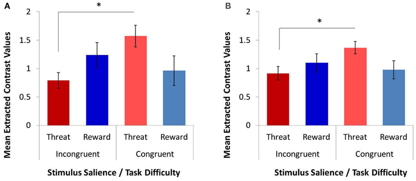responding to congruent stimuli quicker than incongruent stimuli In this task, a congruent or incongruent stroop stimulus is presented with a  colored  that responses in the congruent/mismatch condition were faster than  in.