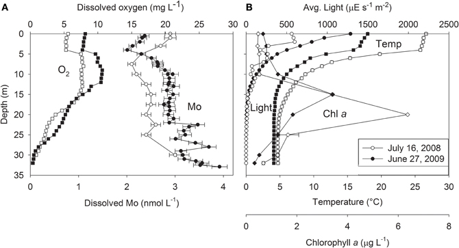 the effect of salinity on growth and chlorophyll content in unicellular marine algae Salinity marine phytoplankton are seawater used for algal culture should be free of organisms that may compete with the unicellular algae algal production.