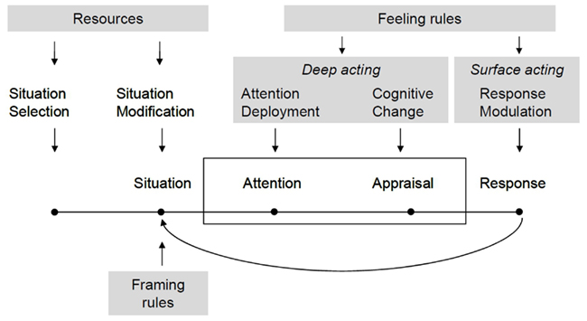 the concept of emotional regulation psychology essay Current areas of research in the concept of emotion include the development of materials that stimulate and elicit emotion  and the autonomic nervous system in two books (mind and emotion, 1975, and mind and body: psychology of emotion and stress  emotion regulation refers to the cognitive and behavioral strategies people use.