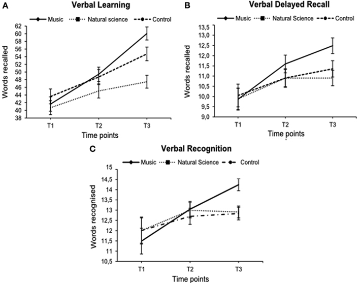 "effects of musical training on verbal memory While near-transfer effects are relatively common, it is notoriously difficult to  demonstrate ""far  (1998) music training improves verbal memory."