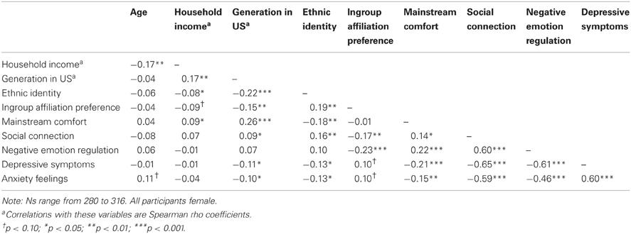 Handle redirect for Pearson r table interpretation
