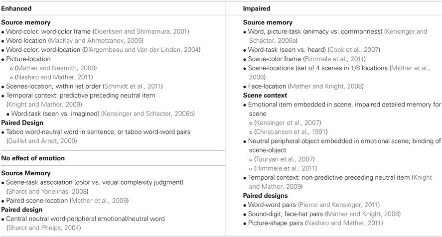 Types of psychology study designs