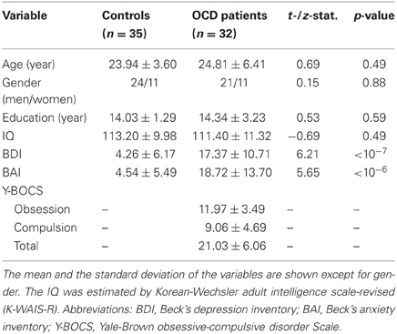 Severe ocd in adults