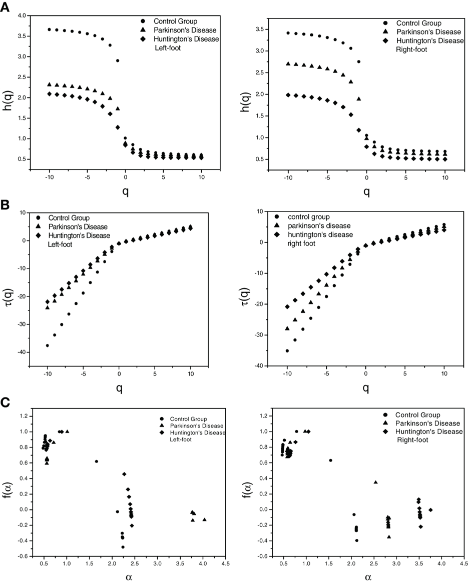 an analysis of human disease Identification of causal genetic drivers of human disease through systems- level analysis of regulatory networks we propose a framework for the systematic discovery of genetic alterations that are causal determinants of disease, by prioritizing genes upstream of functional disease drivers, within.
