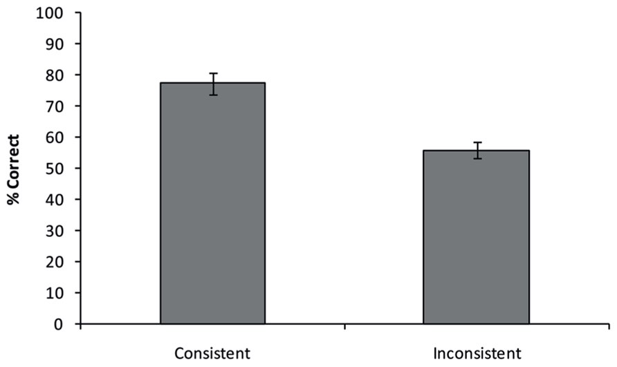 experiment on perceptual inconsistency We report the results of an eye tracking experiment that used  perceptual span during reading: evidence  individual differences in the perceptual.