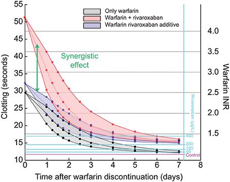 Therapeutic range for warfarin