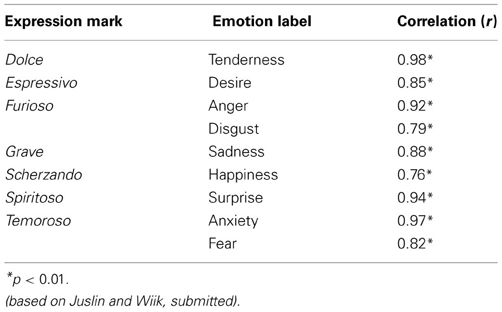 essays on music and emotions The fact that the hippocampus reacts to emotional music (including fear and joy) suggests that it is responsive to the potential of music to stimulate the release of brain chemicals that affect its function 13 thoughts on  music, emotion and the brain.