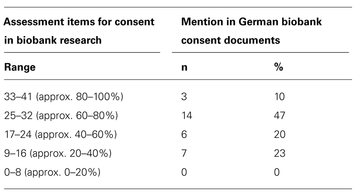 Frontiers | Practice Variation Across Consent Templates For