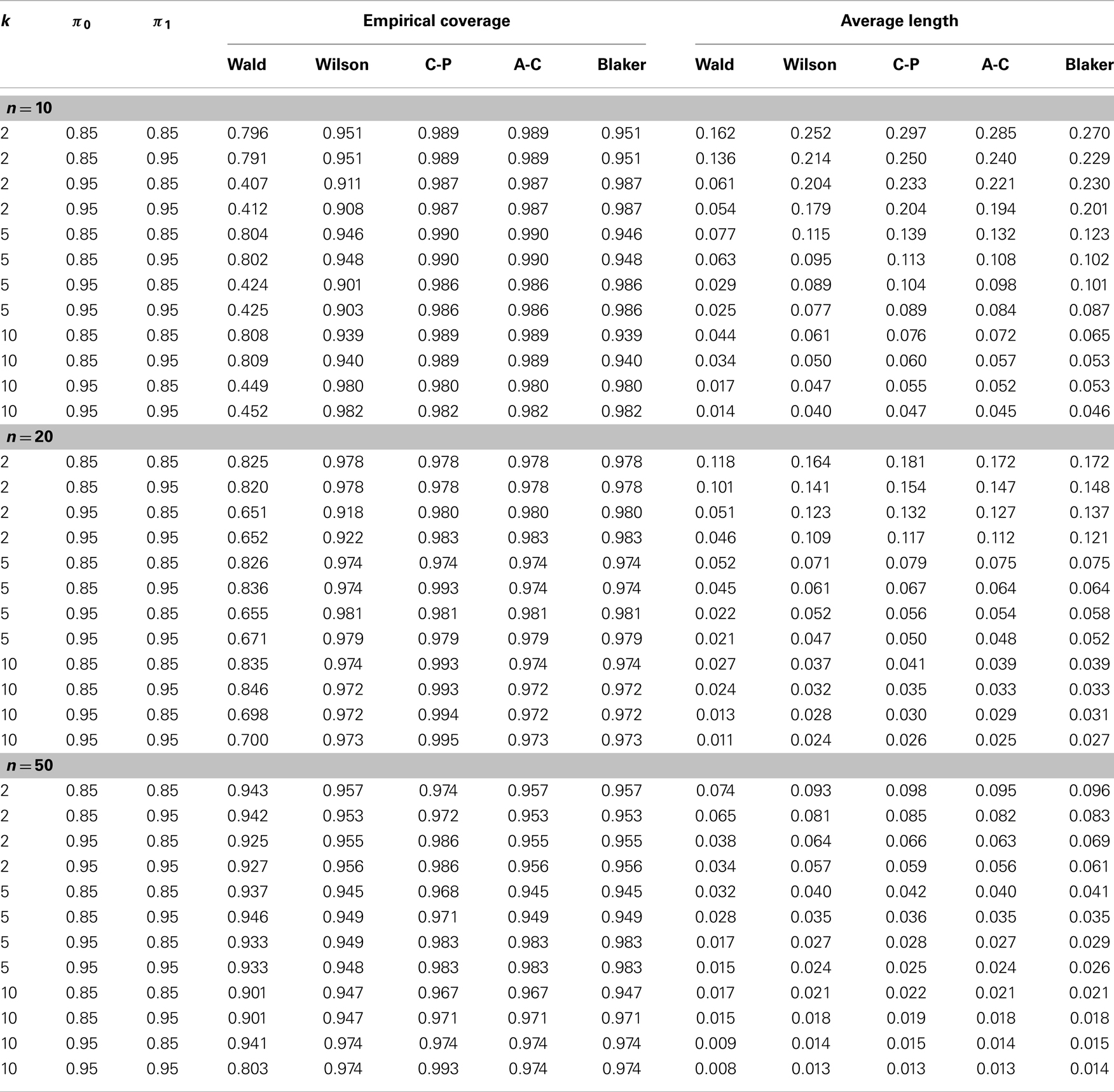 Search results for binomial probabilities table - Cumulative poisson distribution table ...