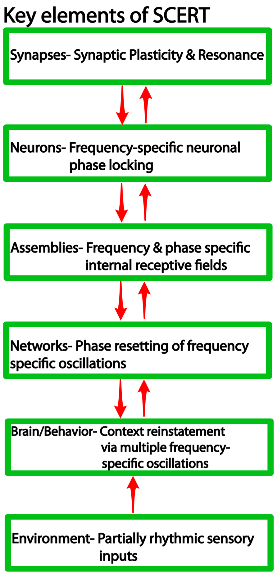 episodic memory definition and theories A new theory of the role of dreams in memory processing may help to  a new  theory asserts that dreams are crucial for episodic encoding of.