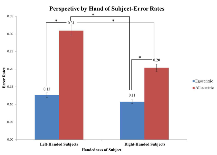left handed subjects Significant differences between right- and left-handed subjects were obtained on two of the six measures, and a third measure approached significance, with.