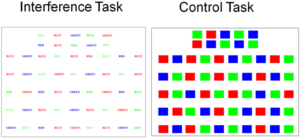 Multiple levels of control in the Stroop task