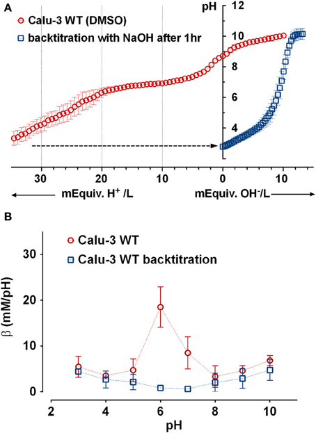 titration journal The potentiometric titrations of nine lanthanideiii triflates, znii and cuii triflate, and the niii, coii, mgii, and tiiv perchlorates were obtained in methanol to determine the titration.