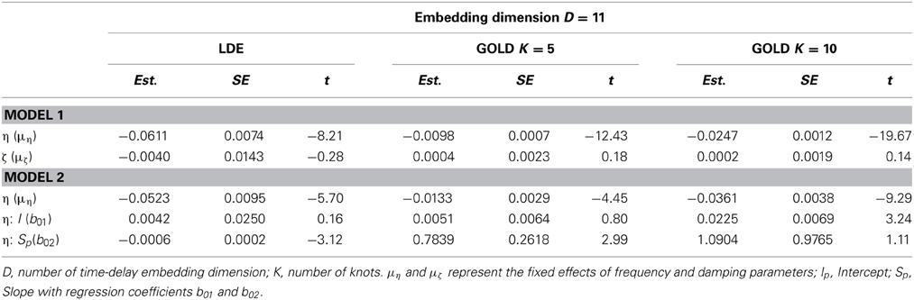 Structural Equation Modeling: A Multidisciplinary Journal