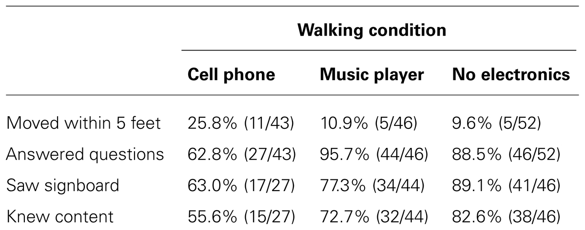 inattentional blindness cell phone use while walking Did you see the unicycling clown inattentional blindness while walking and talking on a cell phone this article investigated the effects of divided attention during walking.