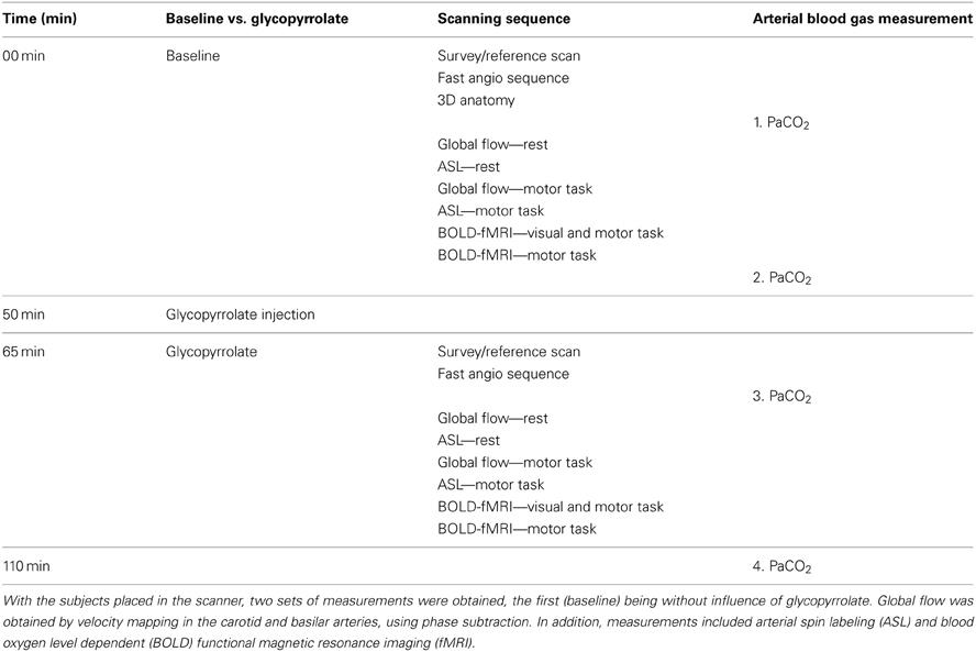 Perfusion study brain stimulation