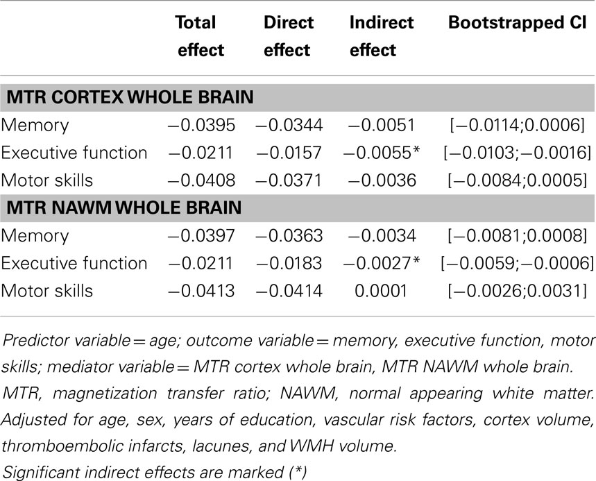 Frontiers   Magnetization Transfer Ratio Relates to Cognitive ...