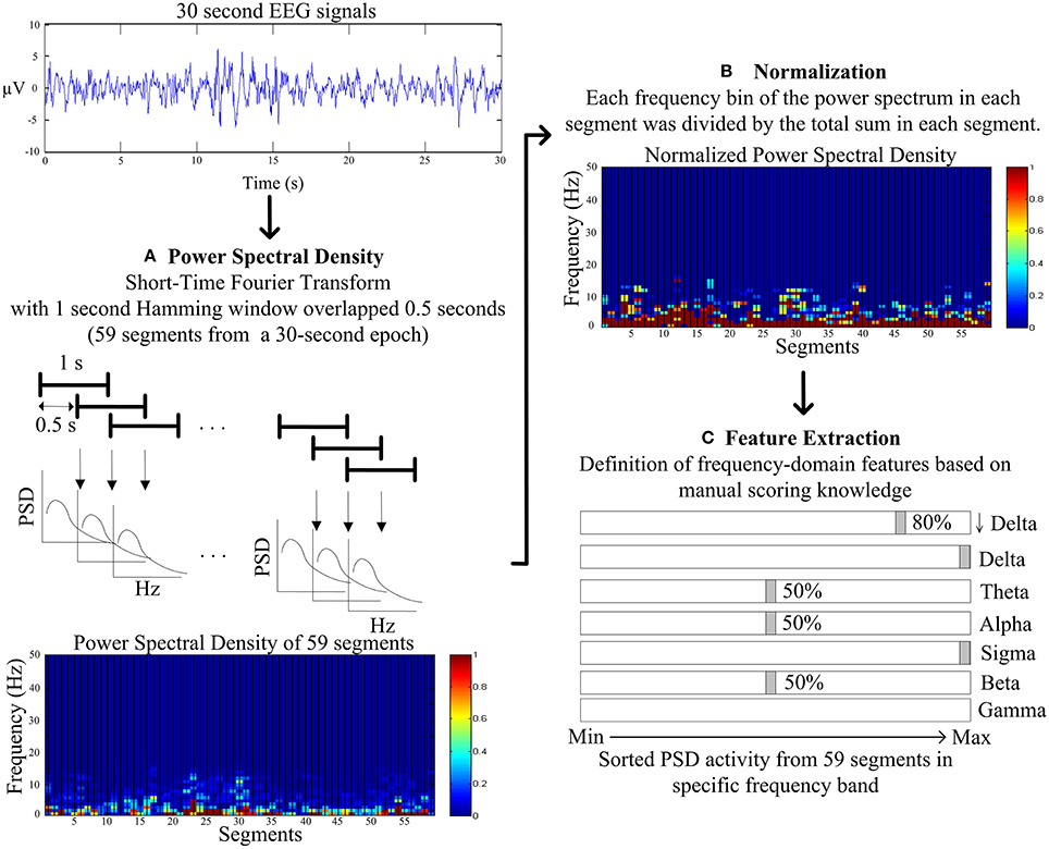 features extraction techniqes of eeg signal Several methods have been reported for feature extraction, which include time domain, frequency domain, and wavelet transform- (wt) based features  however, wt-based analysis is highly effective, because it deals better with the non-stationary behavior of eeg signals than other methods.