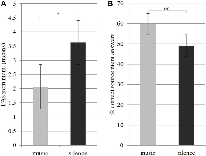 Effect of Music on Memory Retrieval
