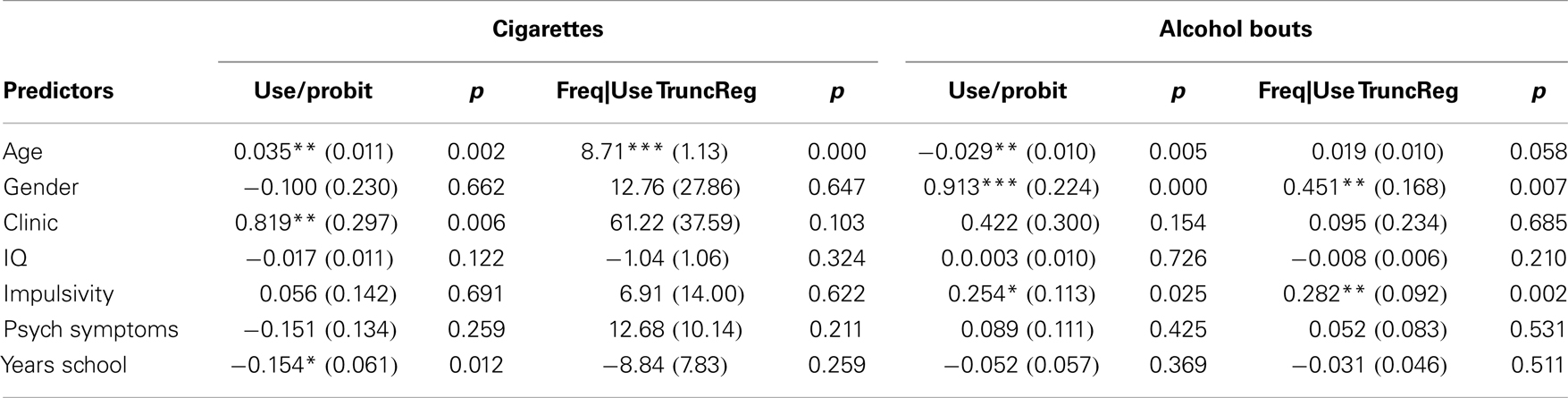 relationship between delinquency and drug use Ing (duf) program measures drug use among arrestees by calculating the percentage of individuals with positive  the drug/crime relationship should be.