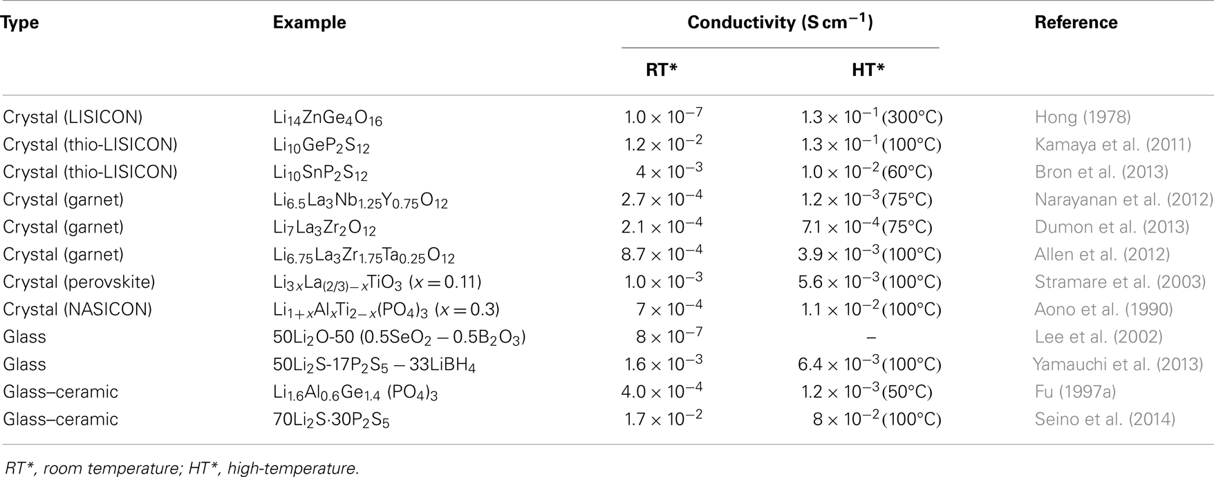 Conductivity Of Electrolyte : Frontiers recent advances in inorganic solid