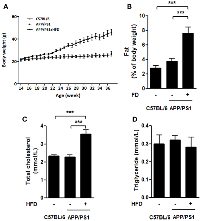 Frontiers   High-Fat-Diet-Induced Weight Gain Ameliorates Bone Loss without Exacerbating AβPP ...