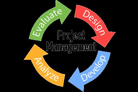 Loop how does mind mapping help in project management for Adopt an element project ideas