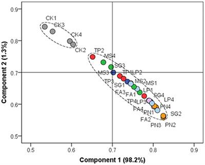 Frontiers variation in soil microbial community for Soil research impact factor