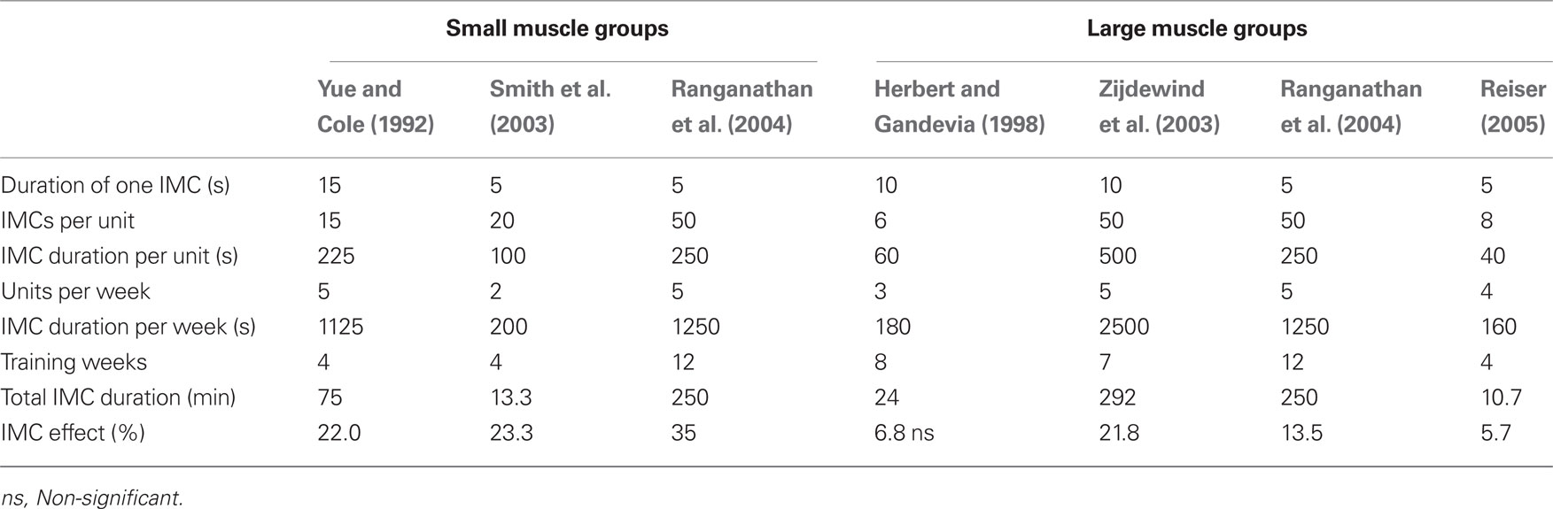 Frontiers Strength Gains By Motor Imagery With Different Ratios Of - Training table sizes