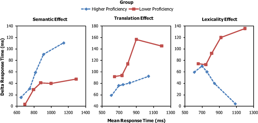 the effects of proficiency on the Effects of leaners' english proficiency level in learning english prepositions through the schema-based instruction.