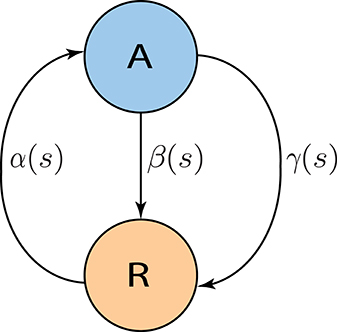 Frontiers | A Markov model for the temporal dynamics of balanced