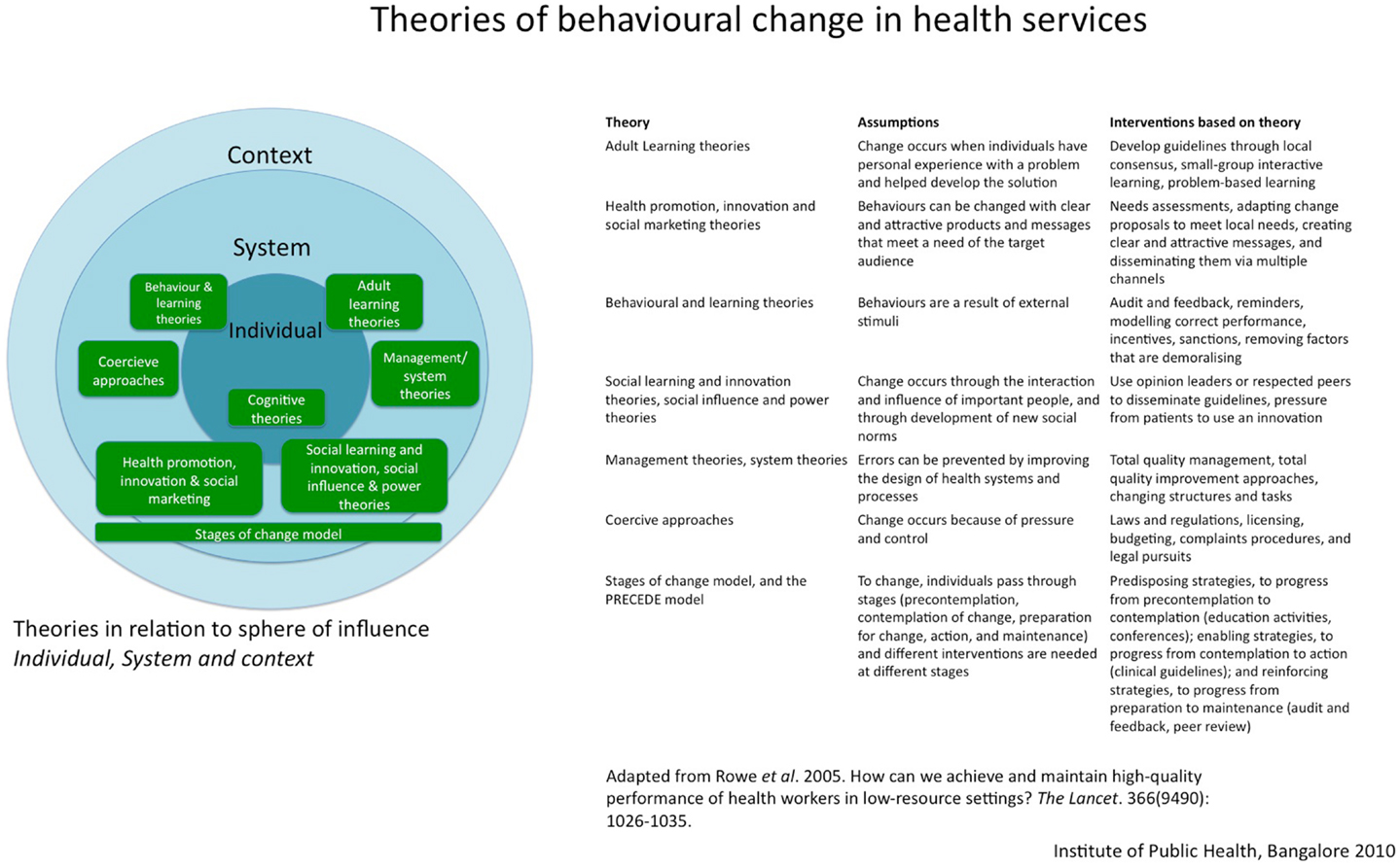 Organizational changes within the national health service essay