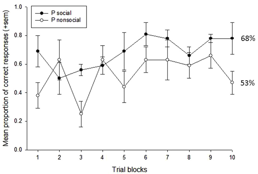 Intranasal oxytocin improves emotion recognition for youth with autism spectrum disorders