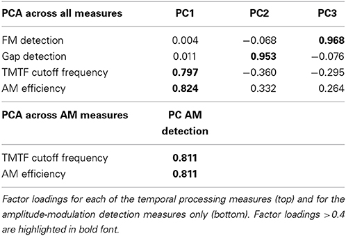 Frontiers The Role Of Auditory And Cognitive Factors In
