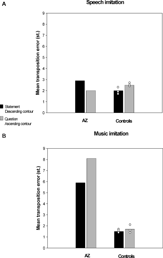 Frontiers | Disorders of Pitch Production in Tone Deafness