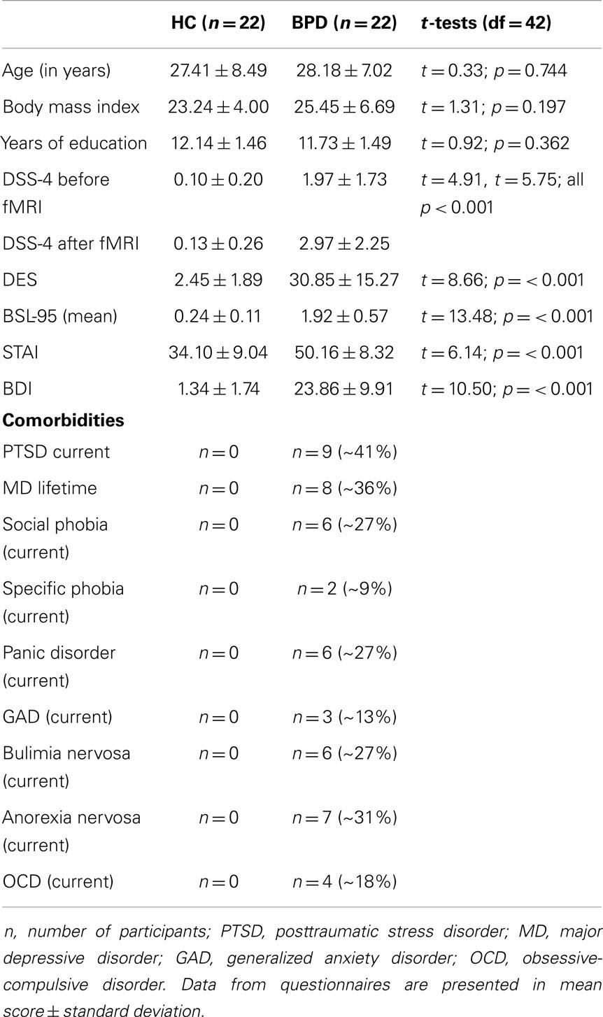 Frontiers   Amygdala and Dorsal Anterior Cingulate