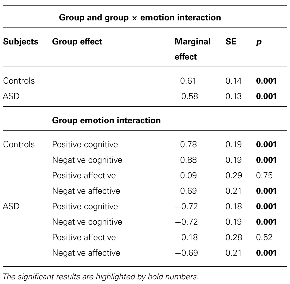 Frontiers | Affective and cognitive empathy in adolescents