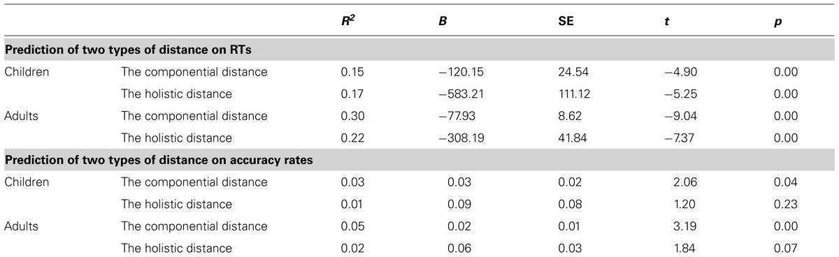 Frontiers The Componential Processing Of Fractions In Adults And