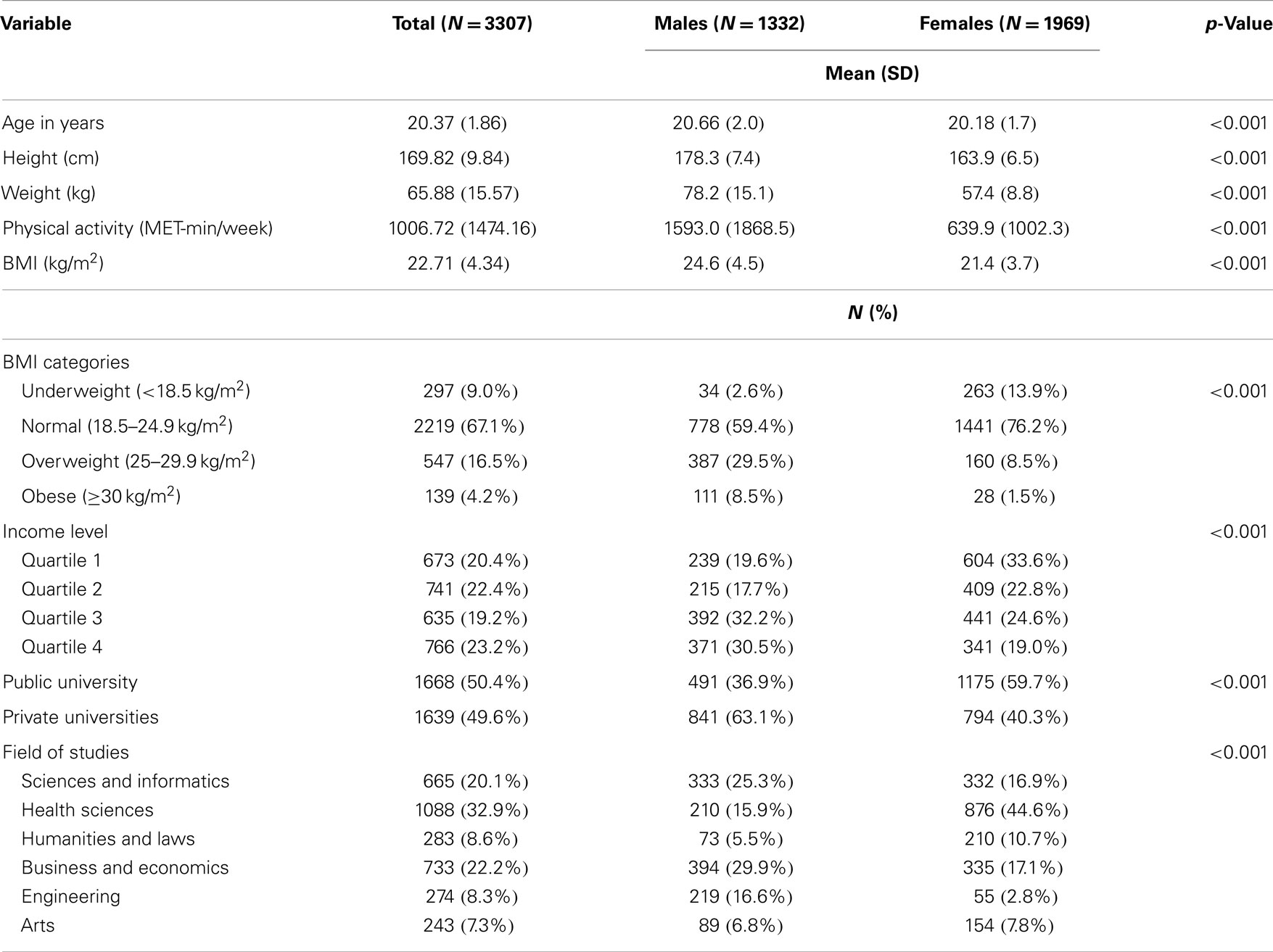 possible influences on dietary intake International journal of pediatrics is a  of genetic and environmental influences  dietary macronutrient intake during the first 10 years.