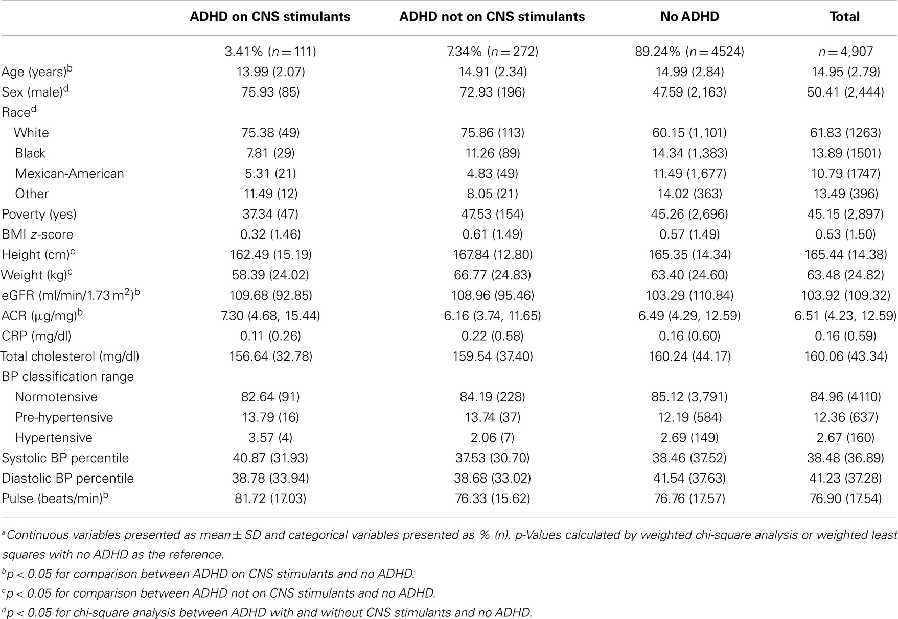 Frontiers blood pressure heart rate and cns stimulant medication frontiersin nvjuhfo Image collections