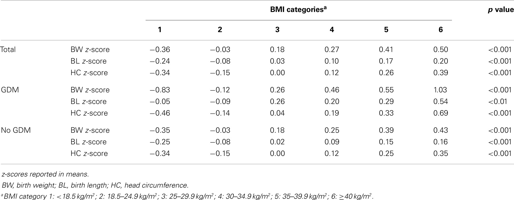 Frontiers gestational diabetes independently increases for Html table parameters