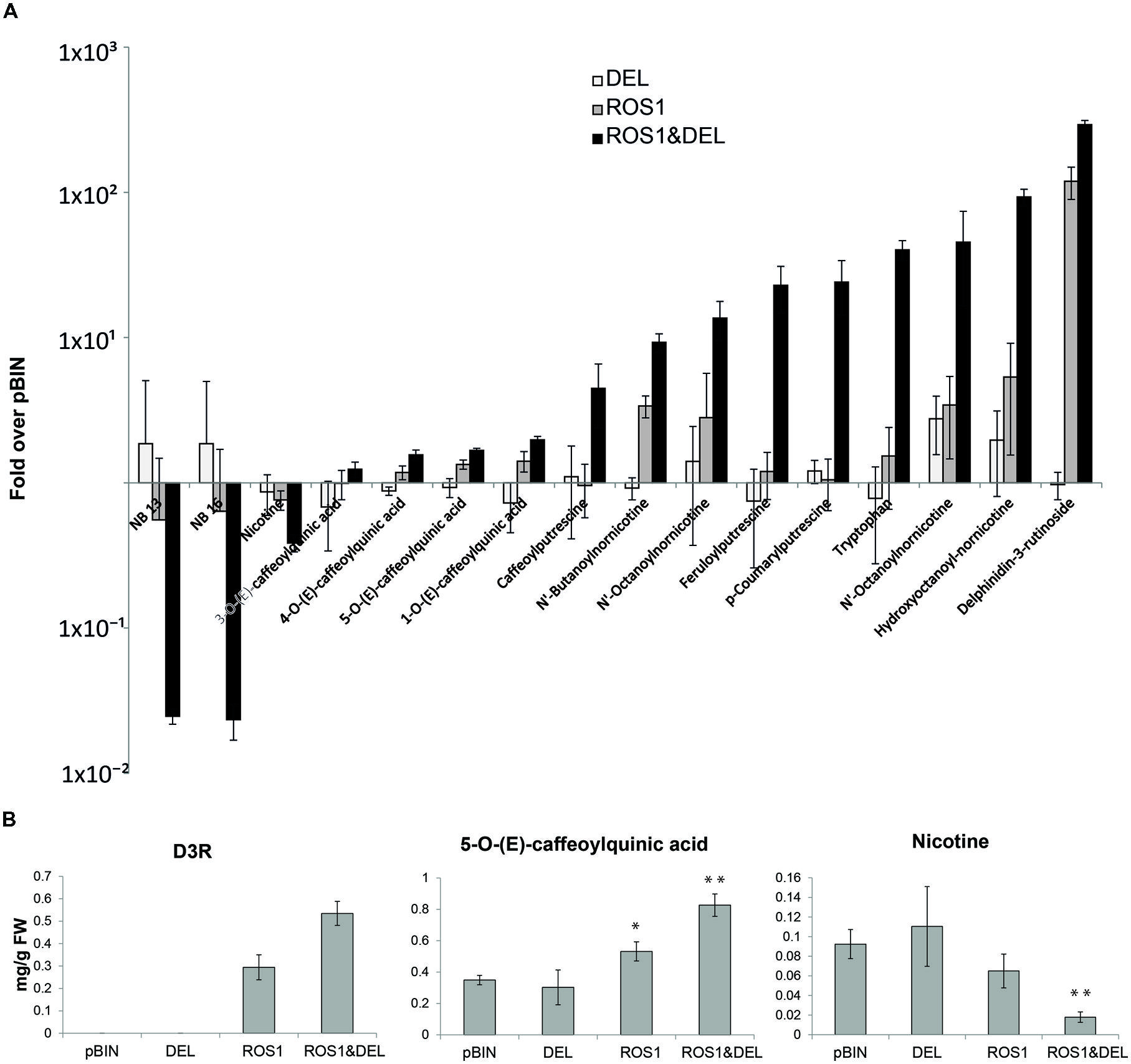Nicotine S Defensive Function In Nature