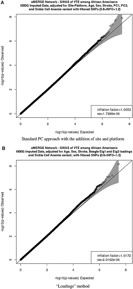 Frontiers | Controlling for population structure and