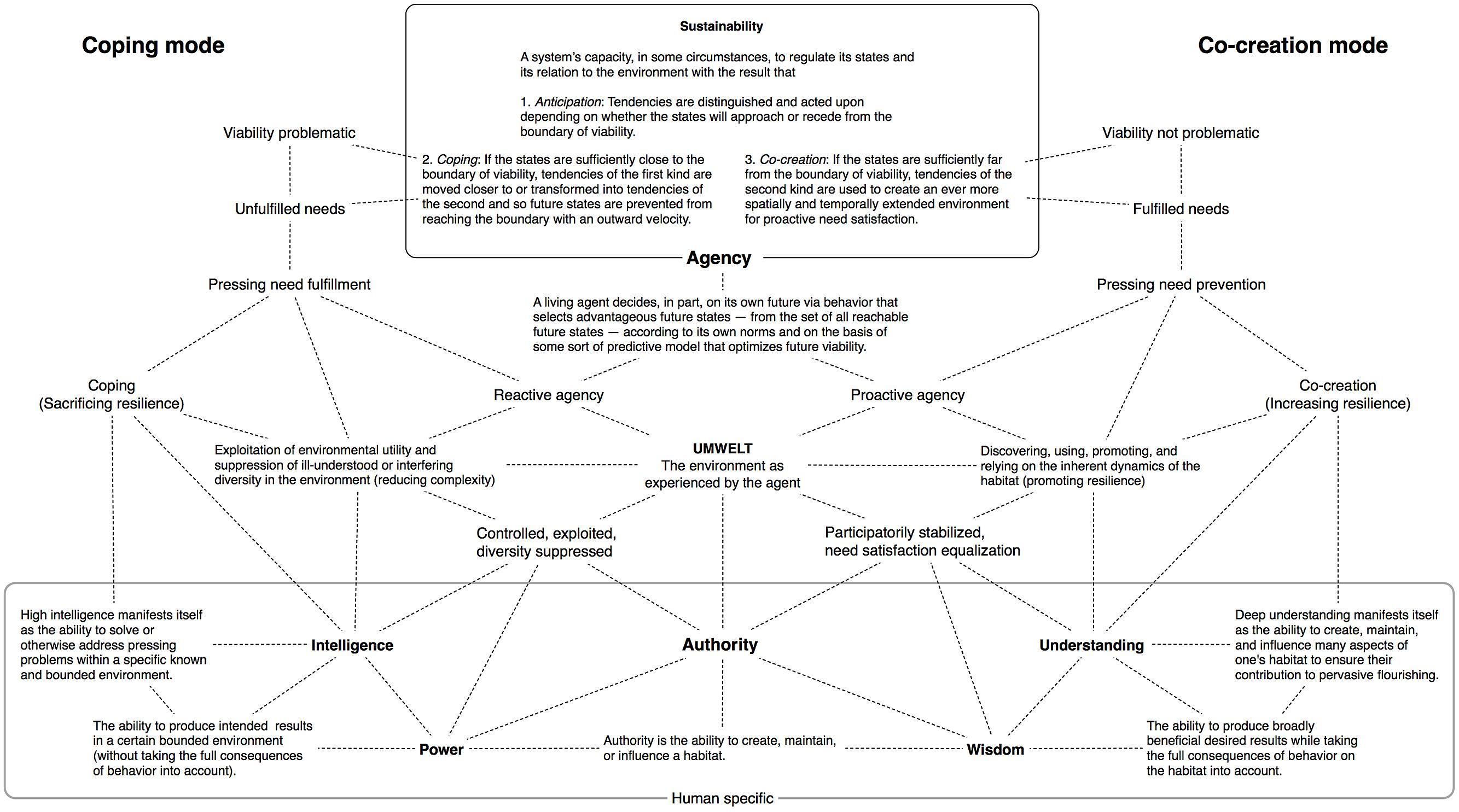 Gender social construction essay