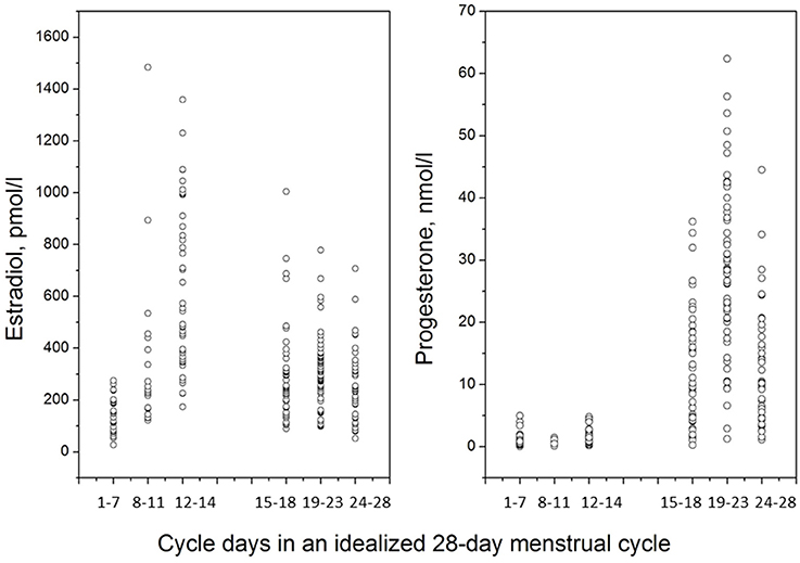 Frontiers | Menstrual cycle influence on cognitive function and ...