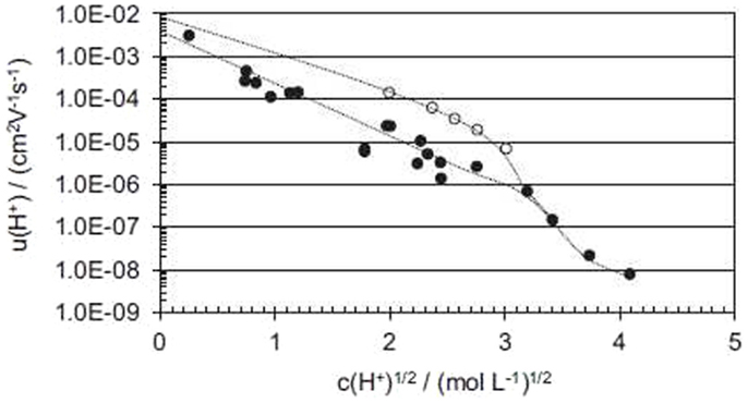 Frontiers | Hydration and Proton Conductivity of Ionomers: The Model