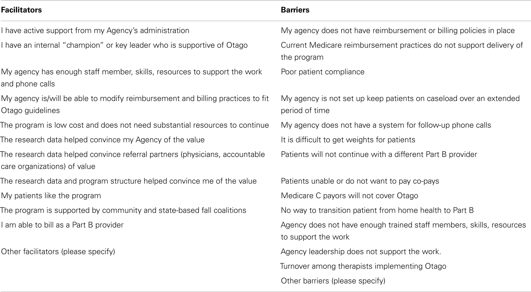 Frontiers translation of the otago exercise program for adoption frontiersin falaconquin