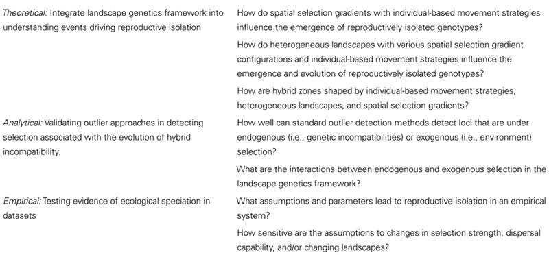 select the correct statement describing sympatric speciation